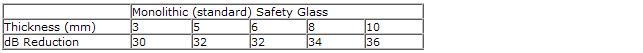 Euro Double Glazing: Window Glass dB Reduction